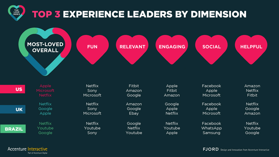 Accenture Interactive's Love Index